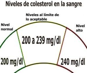 niveles de colesterol